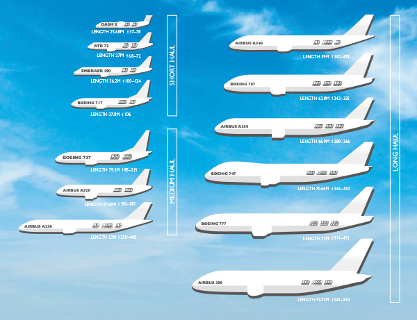 The plane facts flight centre nz for American airlines plane types