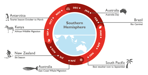 Best time to fly - Southern Hemisphere